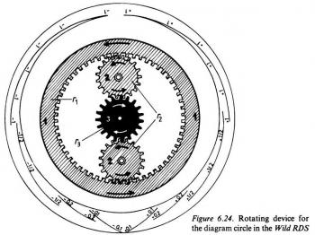 The geared rotating system of the Hammer-diagram of the RDS.7